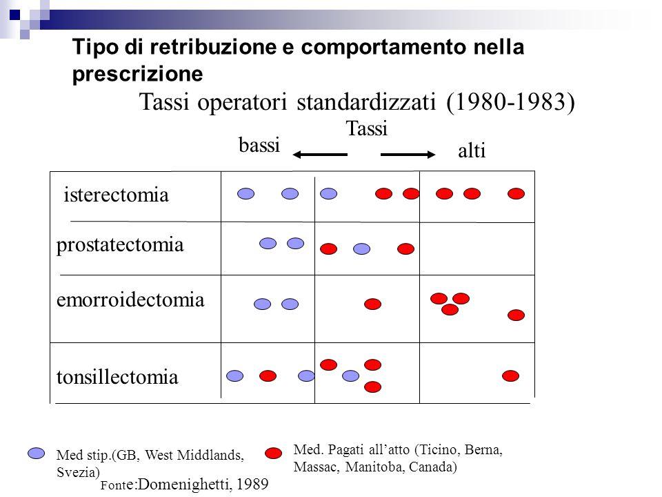 Tipo di retribuzione e comportamento nella prescrizione