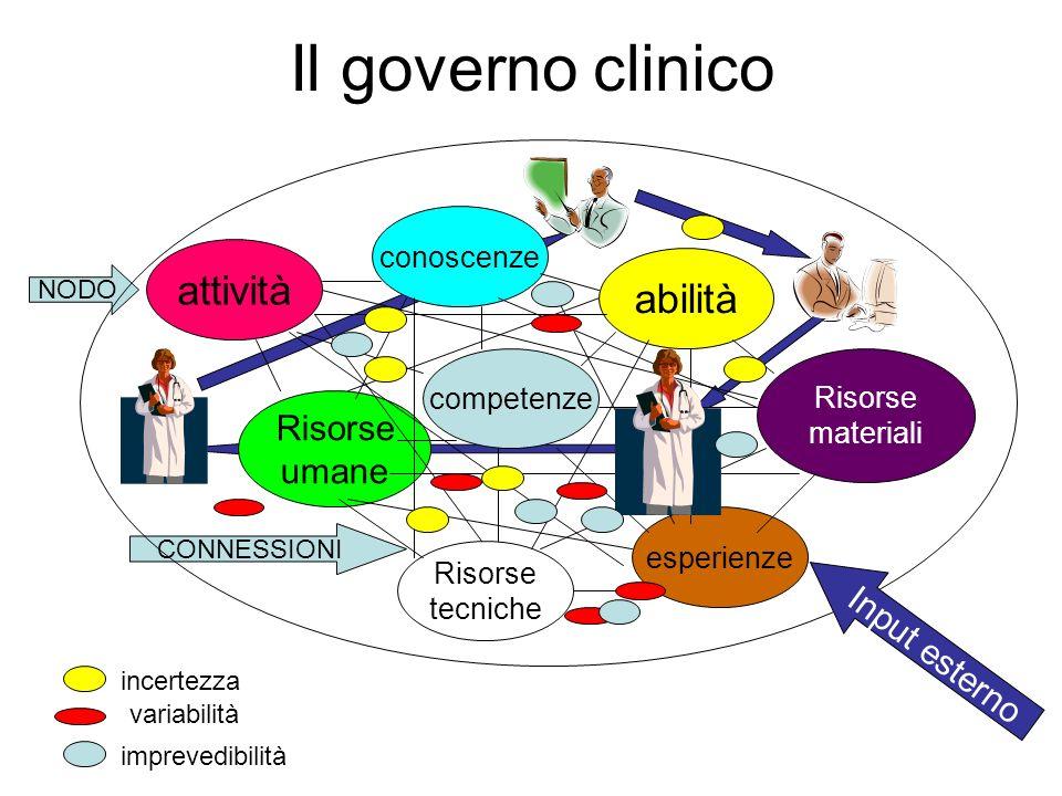 Il governo clinico attività abilità Risorse umane Input esterno