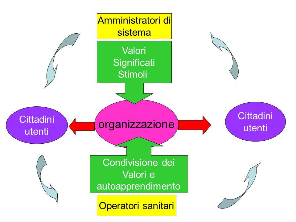 organizzazione Amministratori di sistema Valori Significati Stimoli