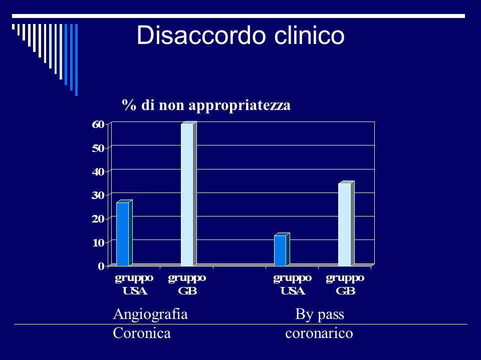 Disaccordo clinico % di non appropriatezza Angiografia Coronica