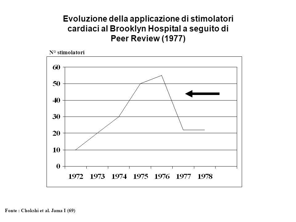 Evoluzione della applicazione di stimolatori cardiaci al Brooklyn Hospital a seguito di Peer Review (1977)