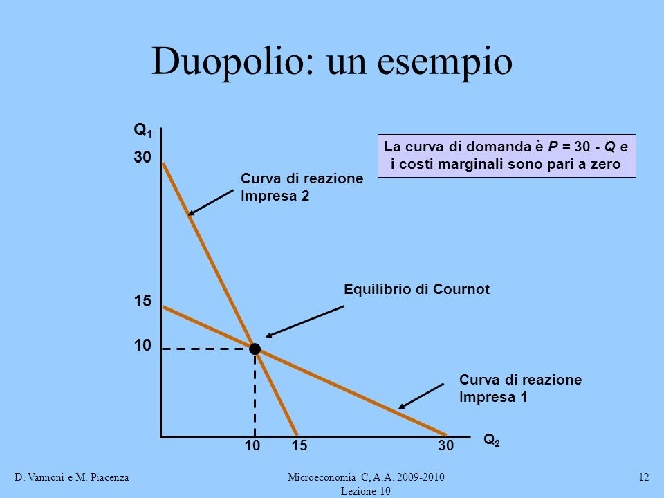 La curva di domanda è P = 30 - Q e i costi marginali sono pari a zero