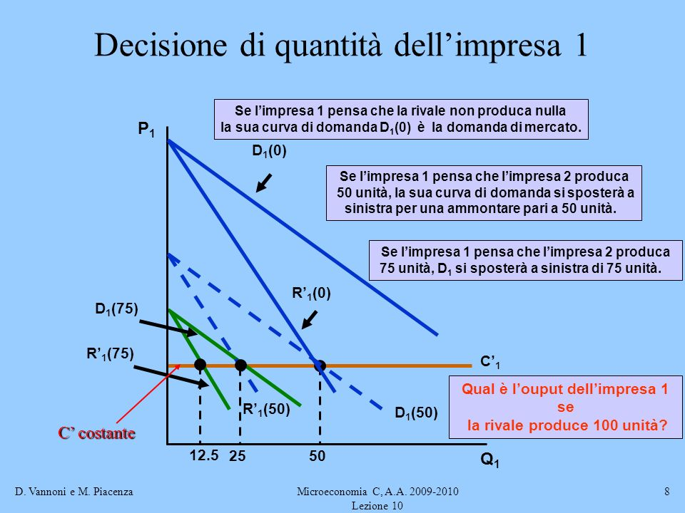 Decisione di quantità dell'impresa 1