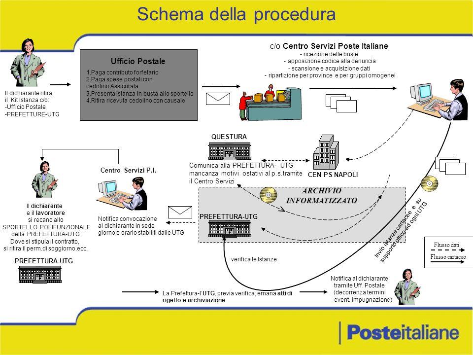 Schema della procedura