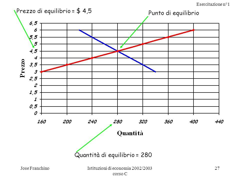 Prezzo di equilibrio = $ 4,5 Punto di equilibrio