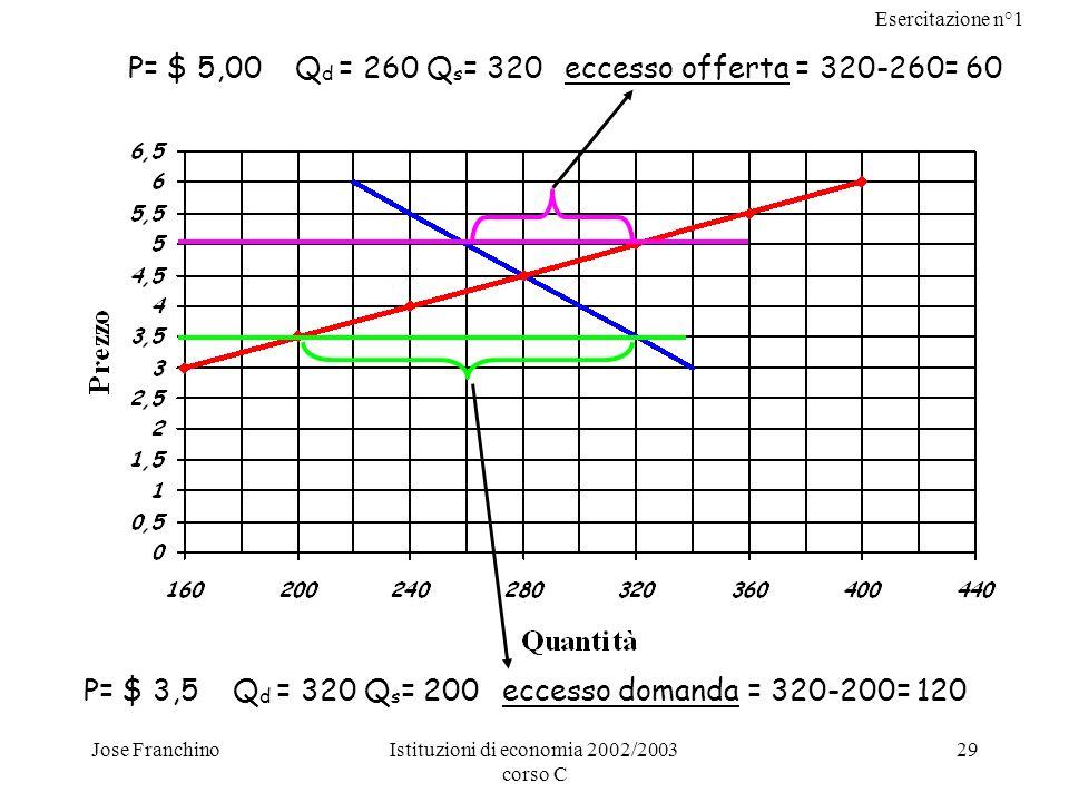 P= $ 5,00 Qd = 260 Qs= 320 eccesso offerta = 320-260= 60