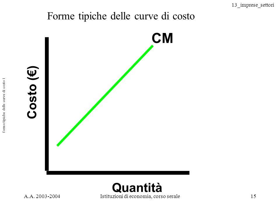 forme tipiche delle curve di costo 1