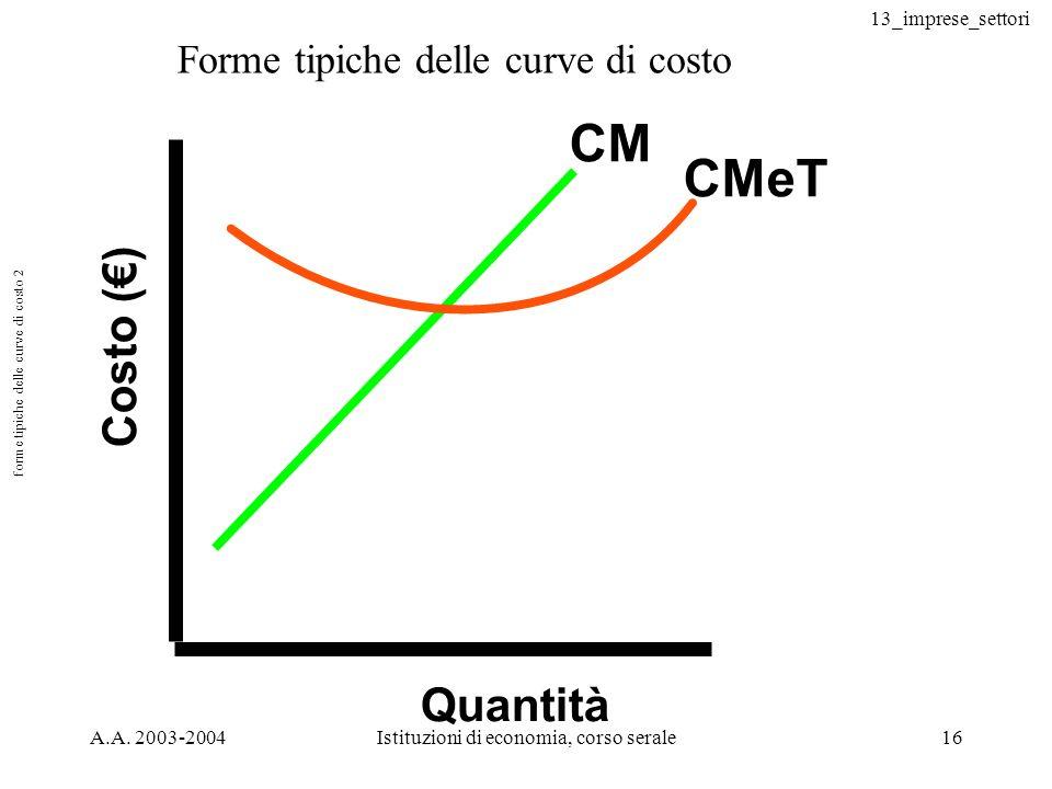 forme tipiche delle curve di costo 2