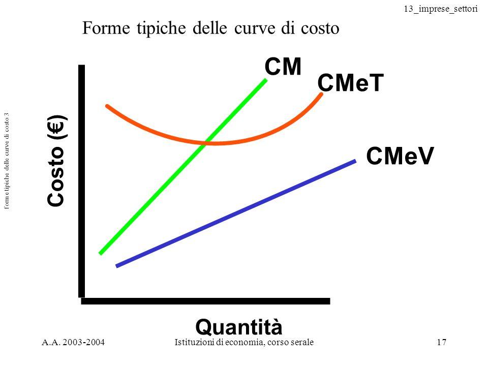 forme tipiche delle curve di costo 3