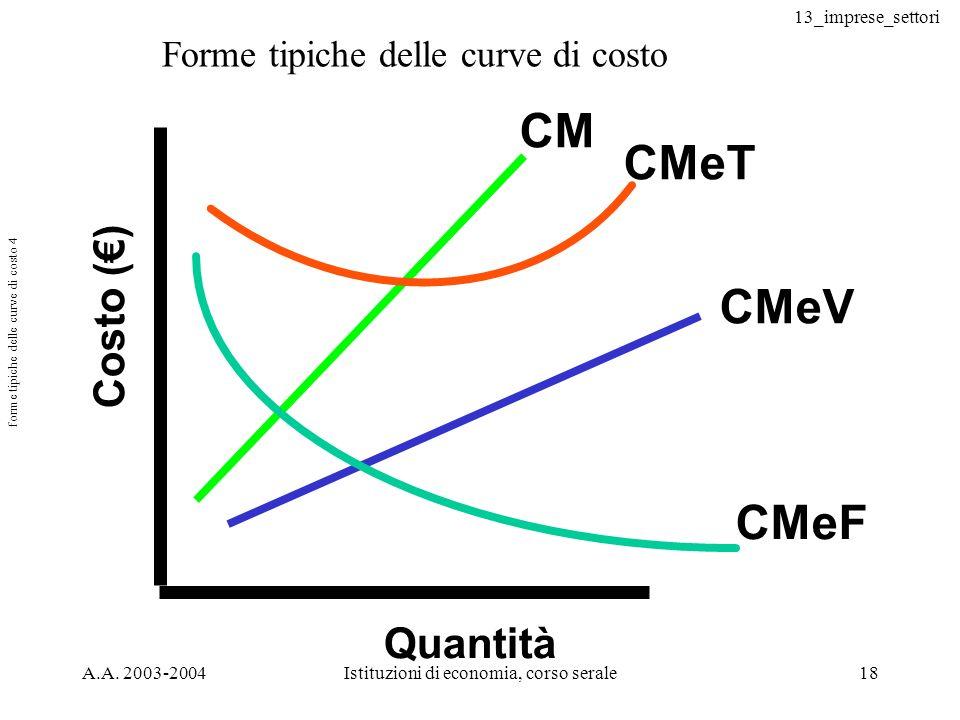 forme tipiche delle curve di costo 4