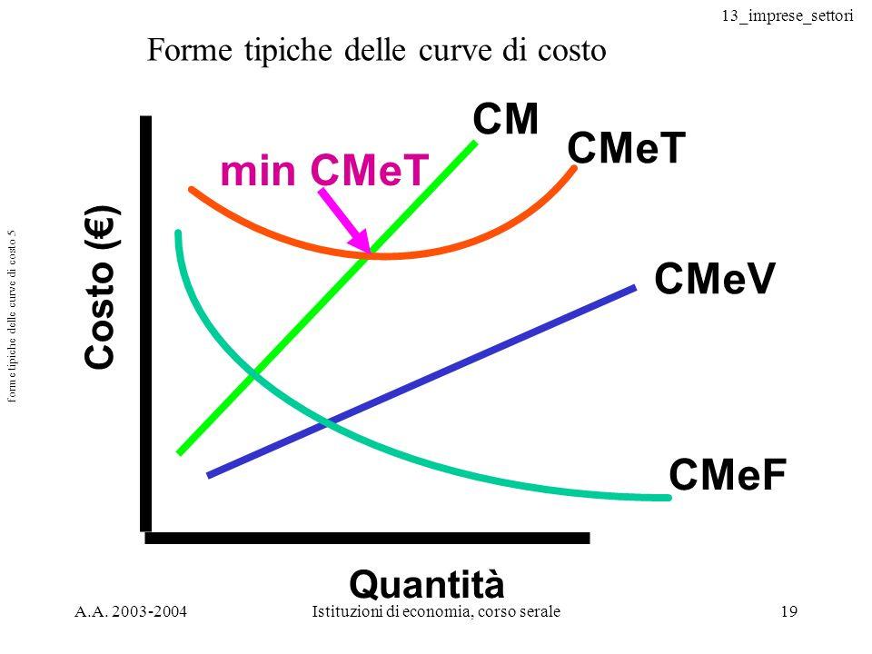 forme tipiche delle curve di costo 5