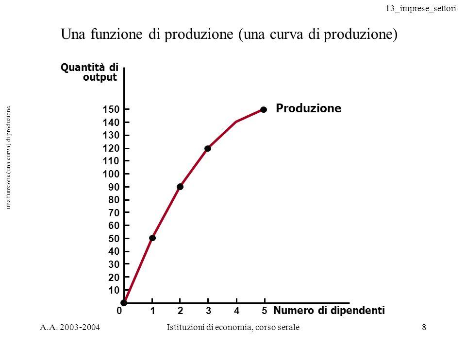 una funzione (una curva) di produzione
