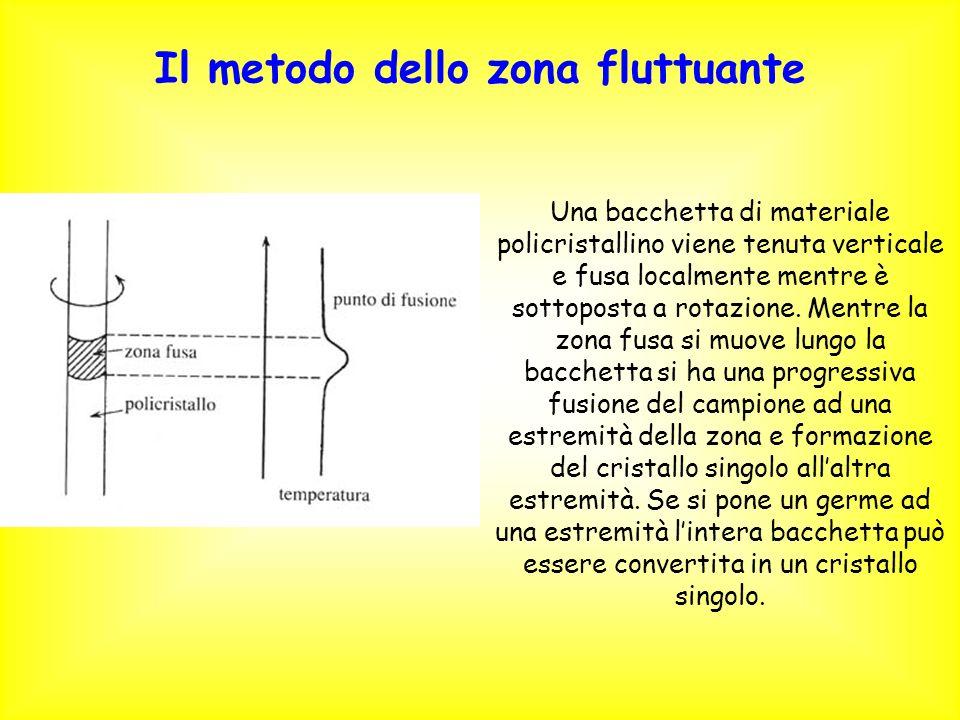 Il metodo dello zona fluttuante