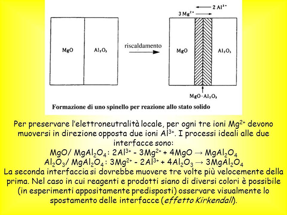 MgO/ MgAl2O4 : 2Al3+ - 3Mg2+ + 4MgO → MgAl2O4