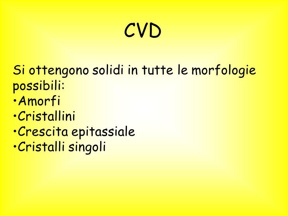 CVD Si ottengono solidi in tutte le morfologie possibili: Amorfi