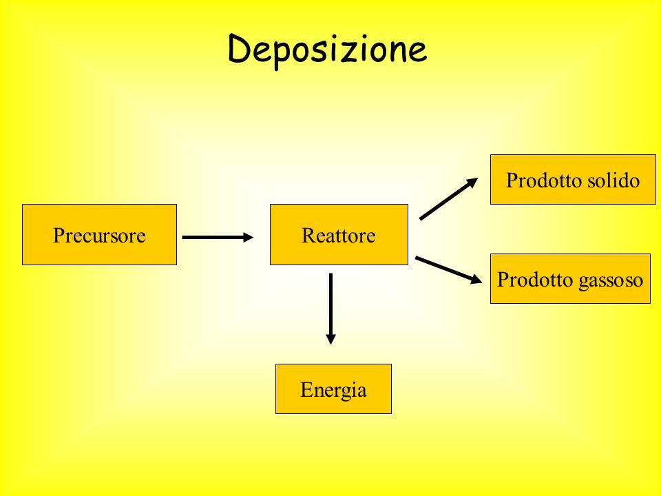 Deposizione Prodotto solido Precursore Reattore Prodotto gassoso
