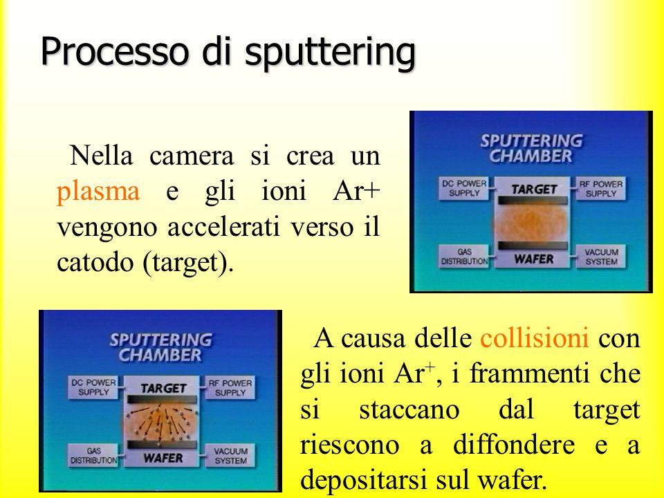 Sputtering 4 di 5 Processo di sputtering