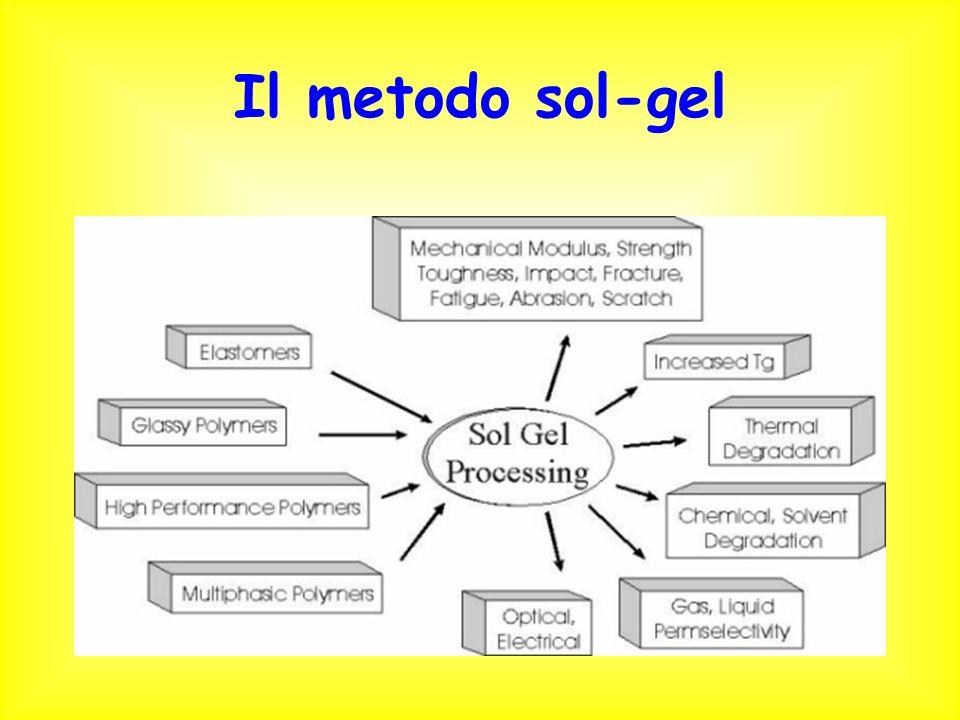 Il metodo sol-gel