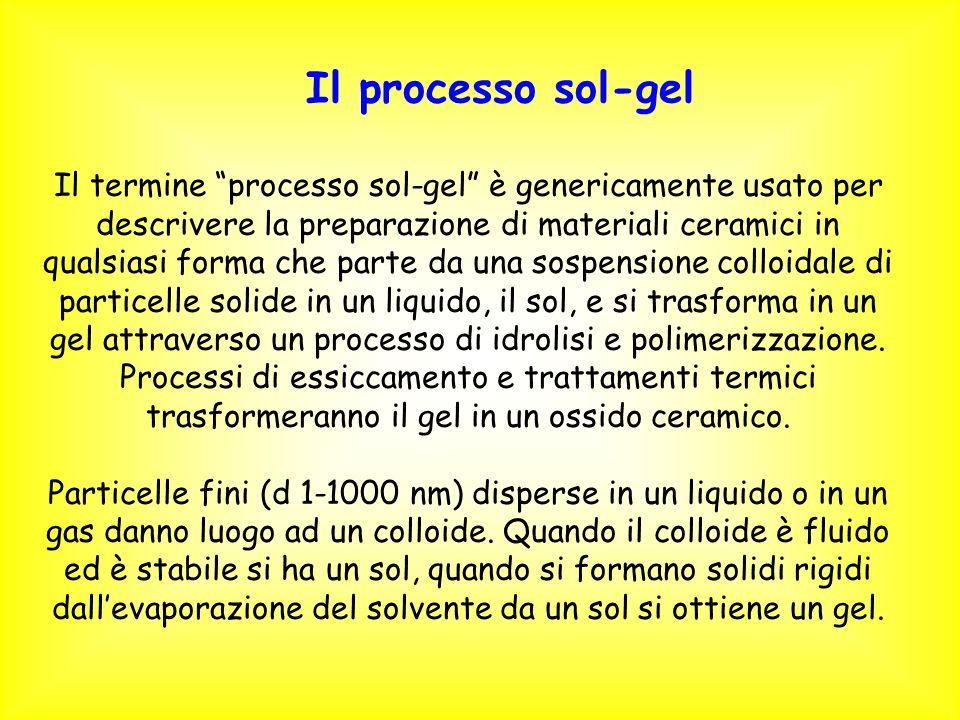 Il processo sol-gel