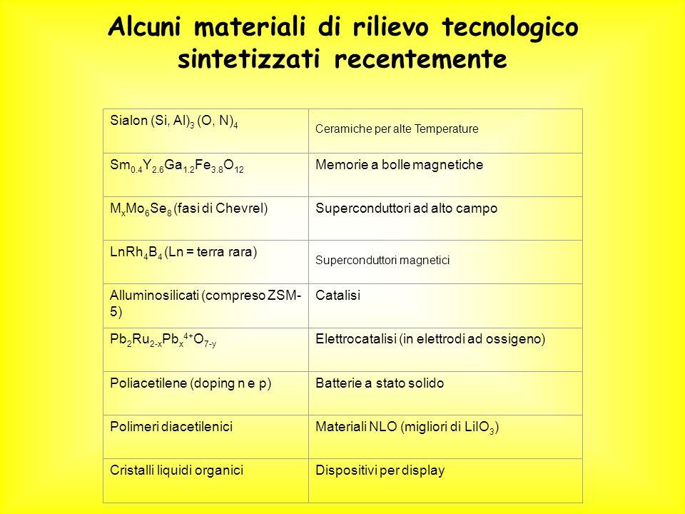 Alcuni materiali di rilievo tecnologico sintetizzati recentemente
