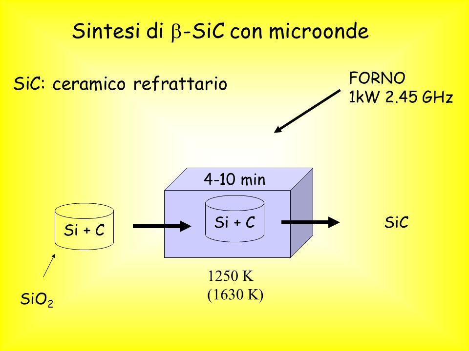 Sintesi di -SiC con microonde