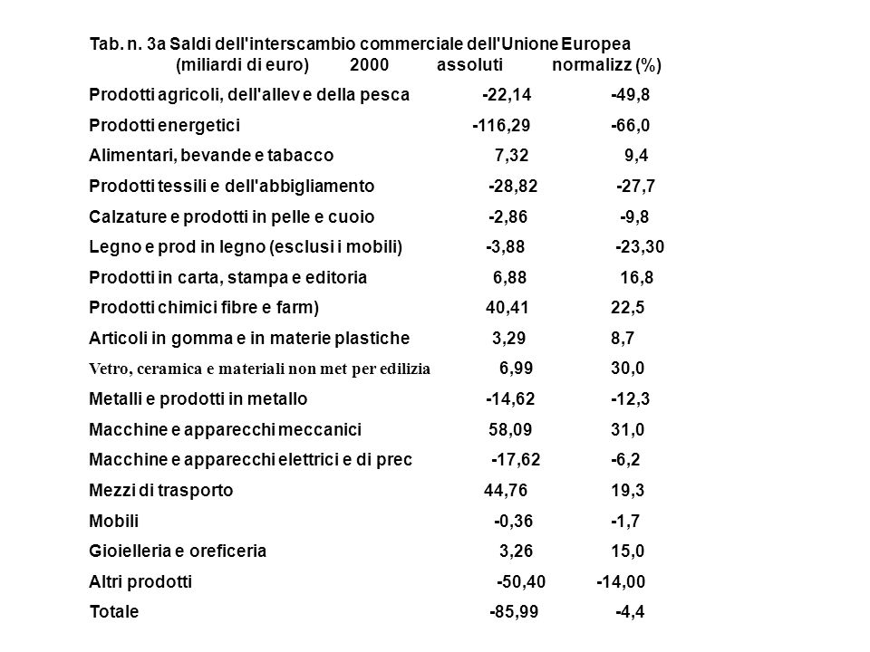 Tab. n. 3a Saldi dell interscambio commerciale dell Unione Europea