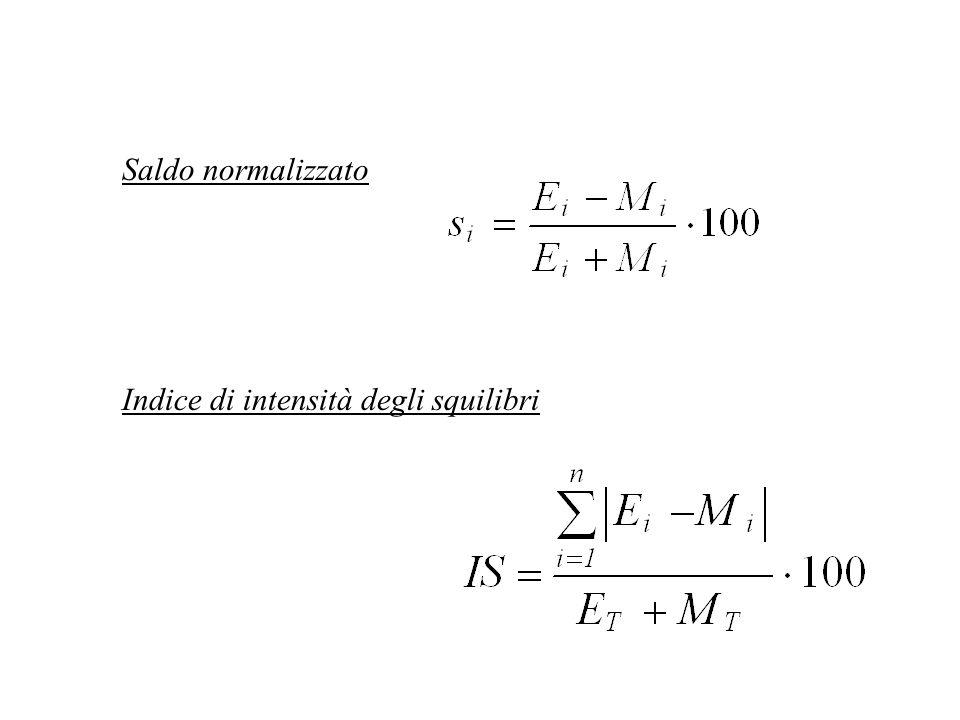 Saldo normalizzato Indice di intensità degli squilibri