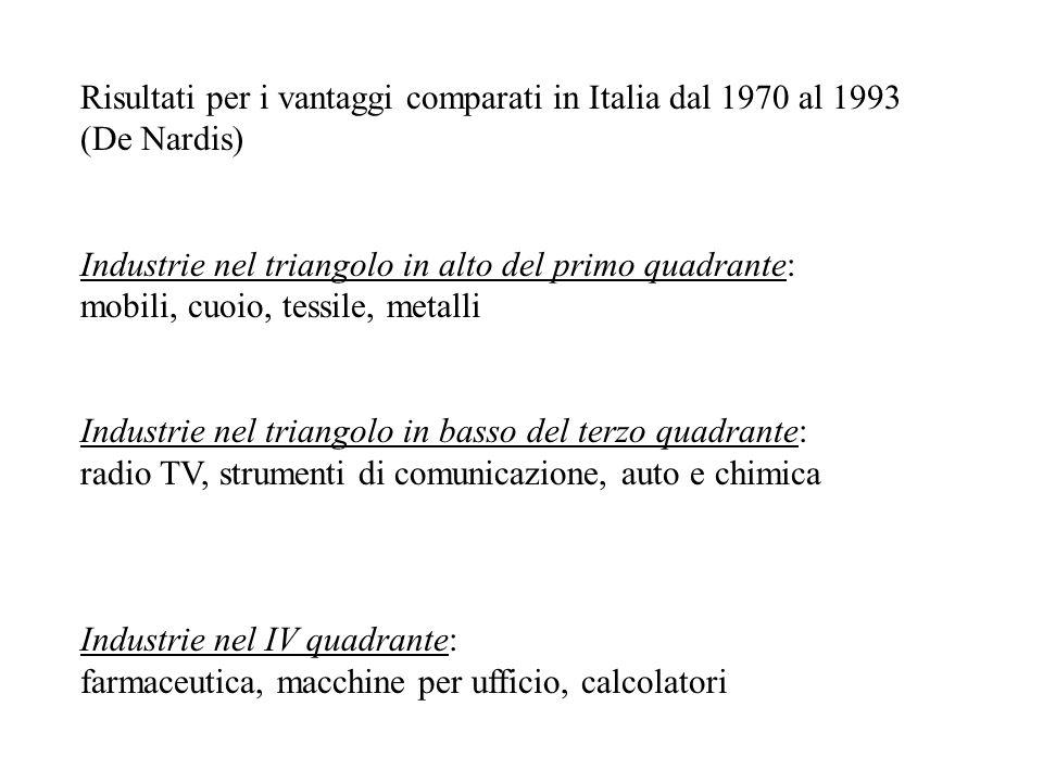 Risultati per i vantaggi comparati in Italia dal 1970 al 1993