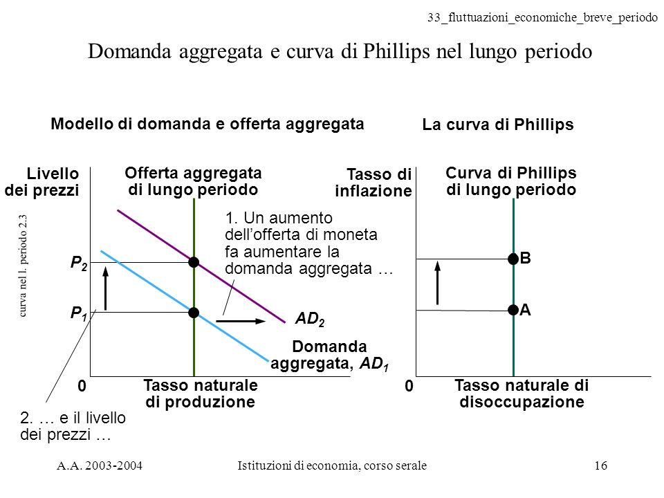 Domanda aggregata e curva di Phillips nel lungo periodo