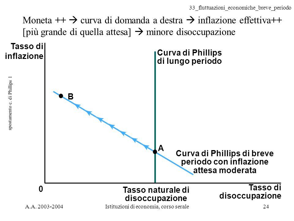 spostamento c. di Phillips 1