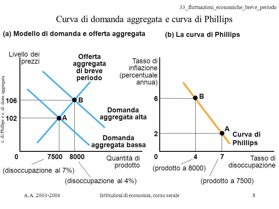 c. di Phillips e c. di dom. aggregata