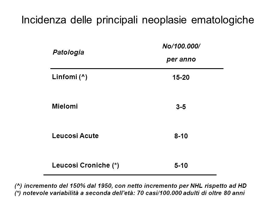 Incidenza delle principali neoplasie ematologiche