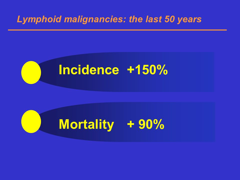 Incidence +150% Mortality + 90%