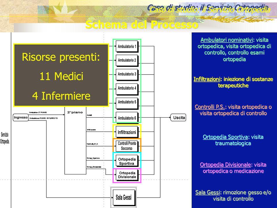 Schema del Processo Risorse presenti: 11 Medici 4 Infermiere