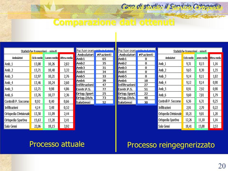 Comparazione dati ottenuti