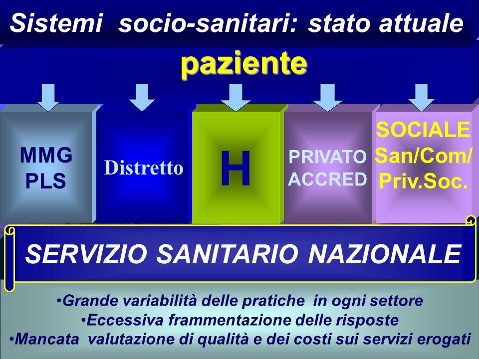 H paziente Sistemi socio-sanitari: stato attuale