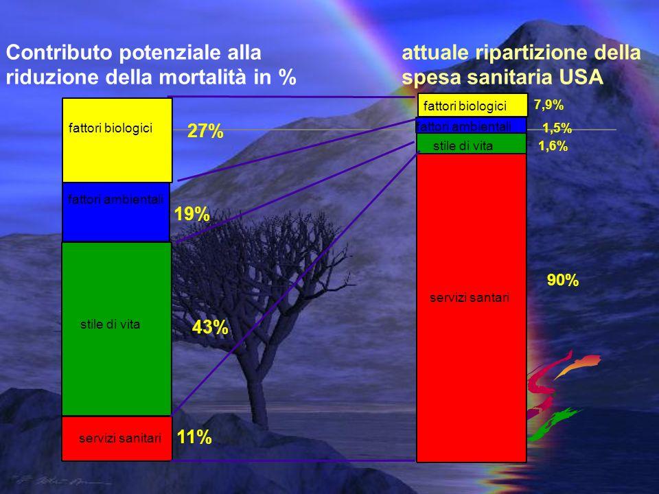Contributo potenziale alla riduzione della mortalità in %