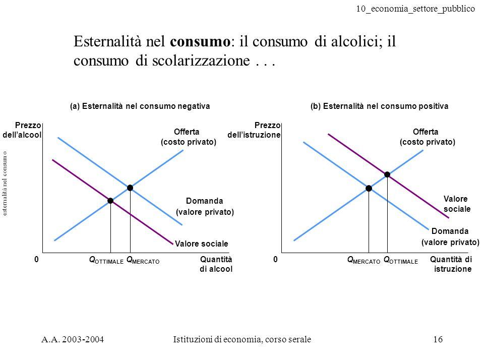 esternalità nel consumo