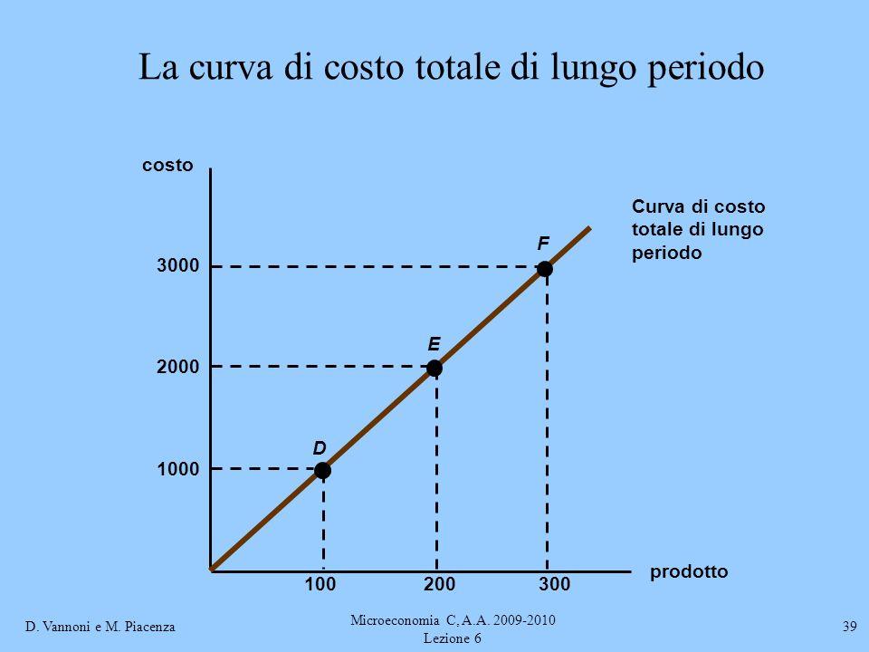 La curva di costo totale di lungo periodo