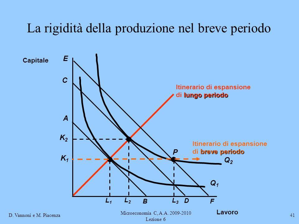 La rigidità della produzione nel breve periodo