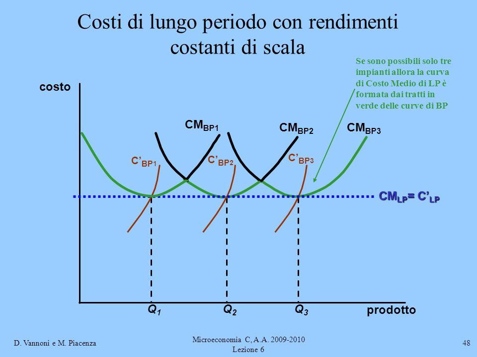 Costi di lungo periodo con rendimenti costanti di scala