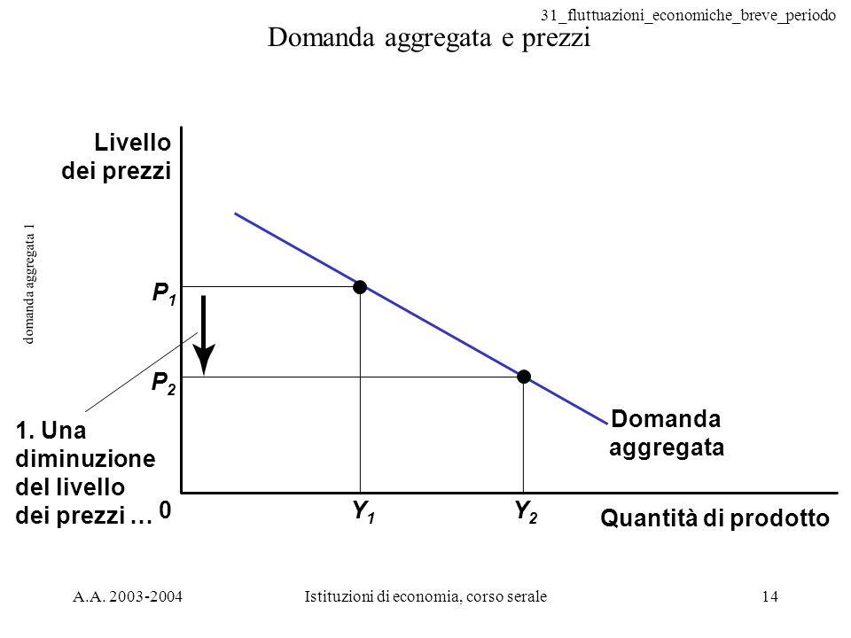 Domanda aggregata e prezzi
