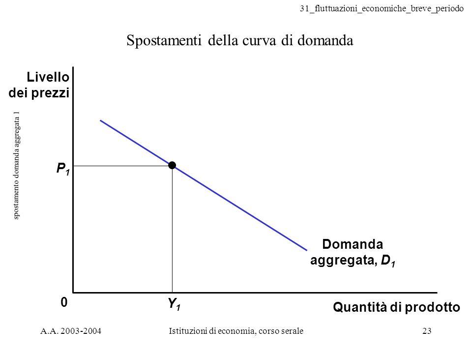 spostamento domanda aggregata 1