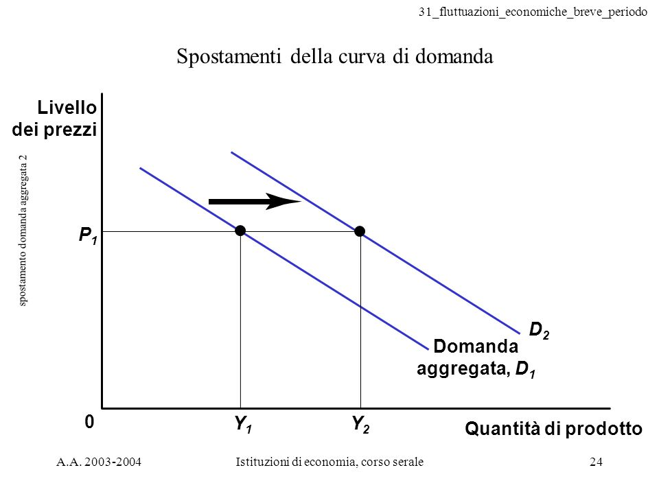 spostamento domanda aggregata 2