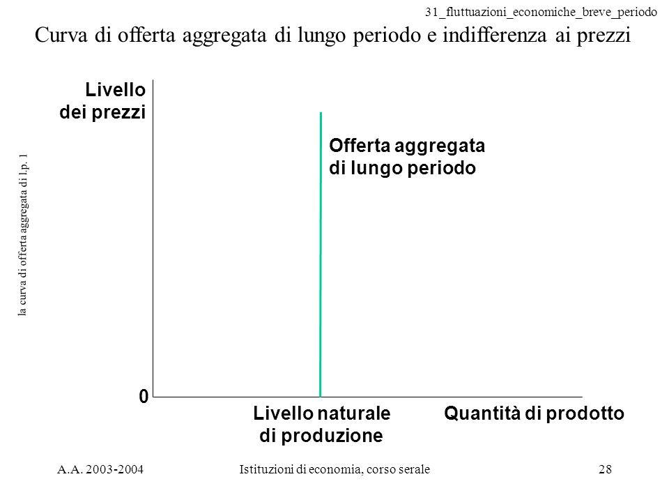 la curva di offerta aggregata di l.p. 1