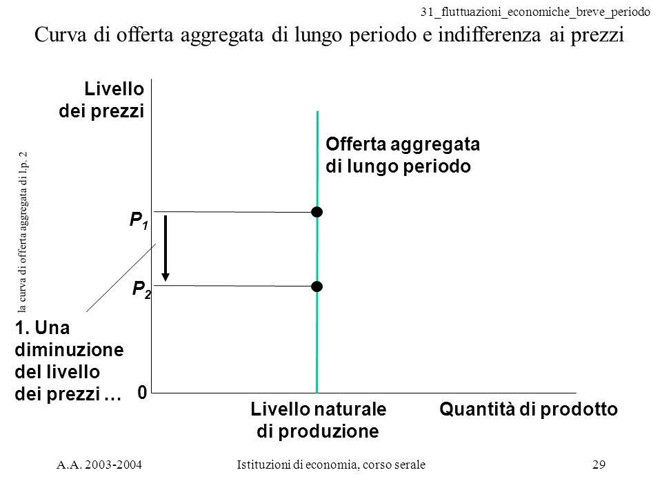 la curva di offerta aggregata di l.p. 2