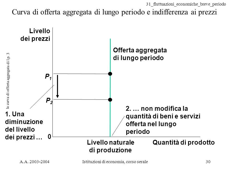 la curva di offerta aggregata di l.p. 3