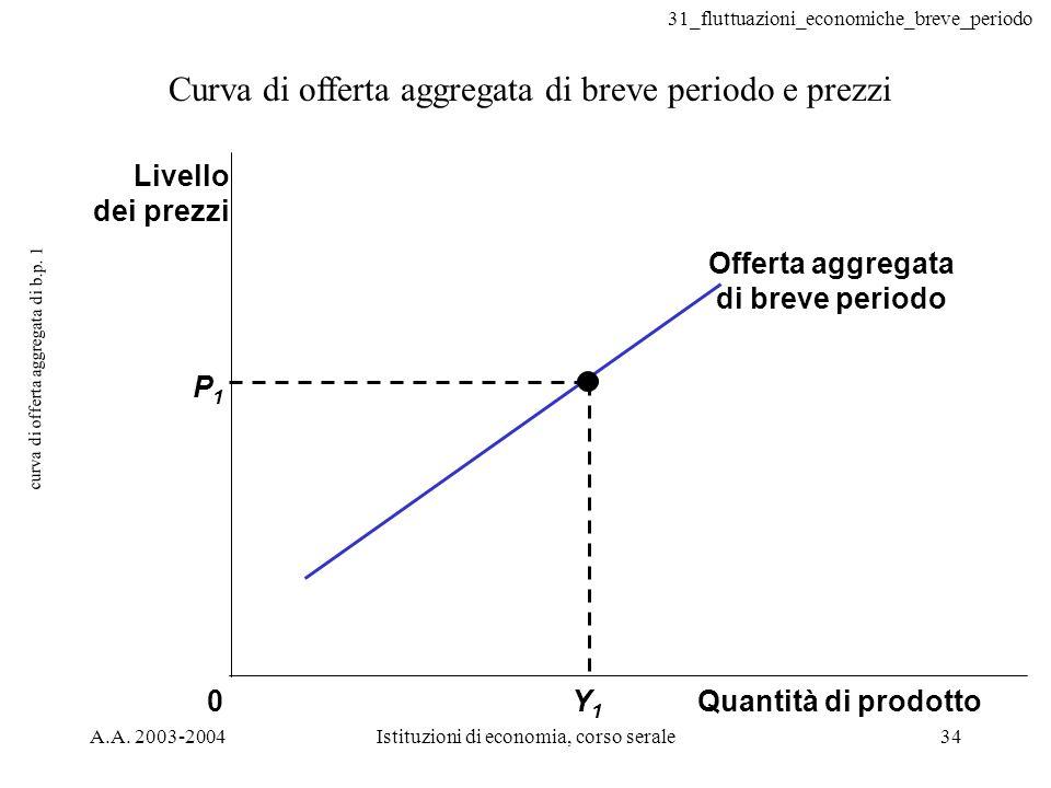 curva di offerta aggregata di b.p. 1