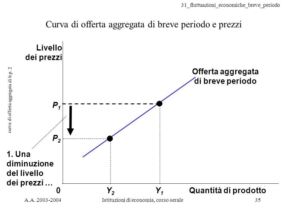 curva di offerta aggregata di b.p. 2