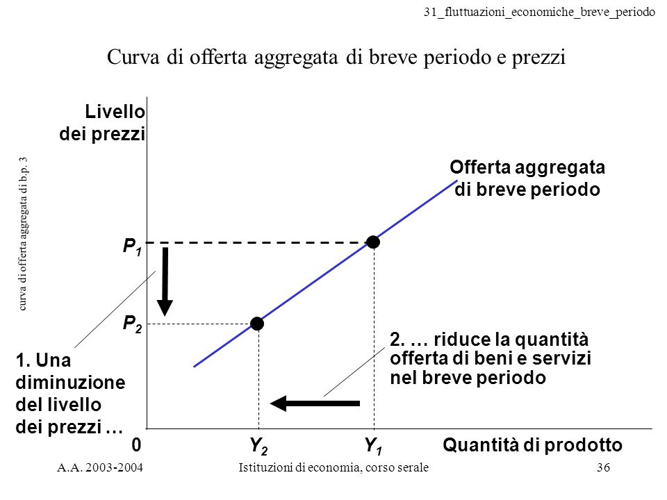 curva di offerta aggregata di b.p. 3
